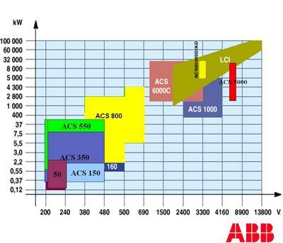 rozsah měničů ABB